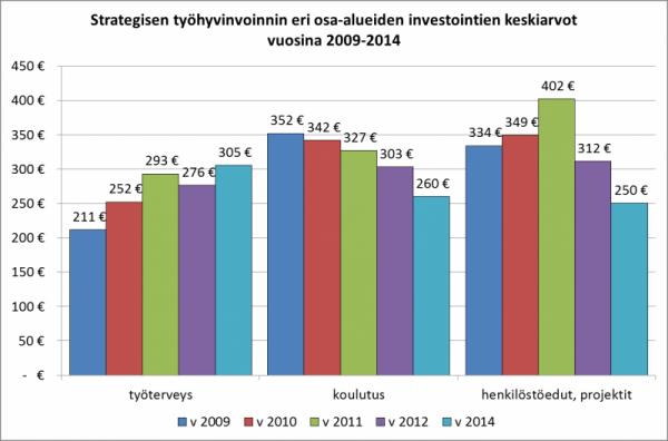 Kuva 1. Strategisen työhyvinvoinnin investointien keskiarvot. Kuva osoittaa, miten henkilöstön koulutuksen panostukset ovat vähentyneet koko viiden vuoden ajan yhä kiihtyvällä tempolla.